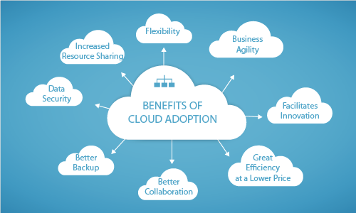 Why should Case Management consider Cloud Hosting?