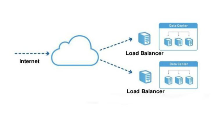 Cloud Load-Balancing은 무엇이며 이점은 무엇입니까?  |  Webwerks